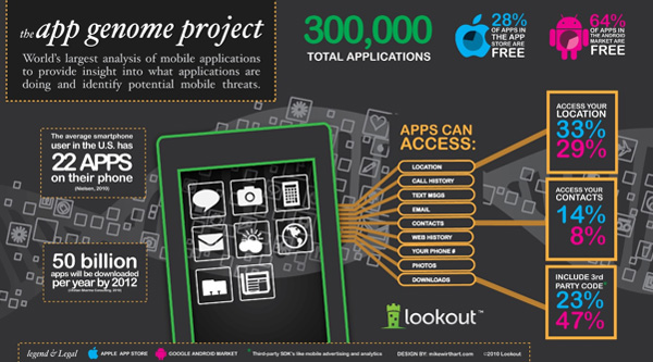 Lookout's App Genome Project 2010