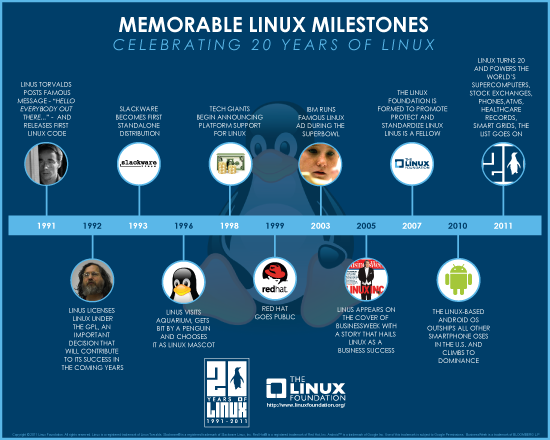 linux20infographic_sm-2