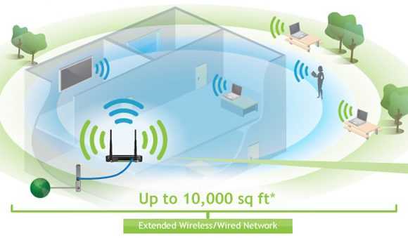 Amped Wireless 20000G Router Range