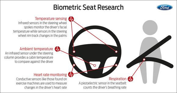 Ford Biometric Seat
