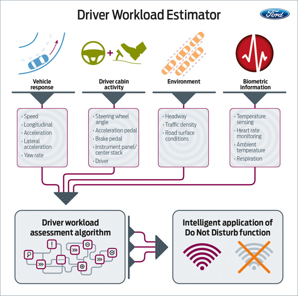 Ford Driver Workload Estimator