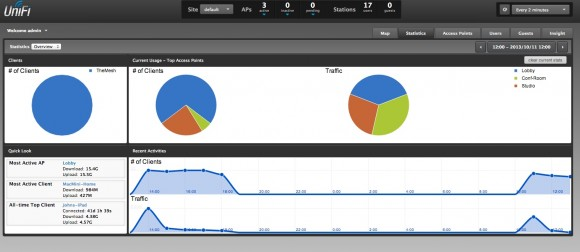 UniFi Graphs