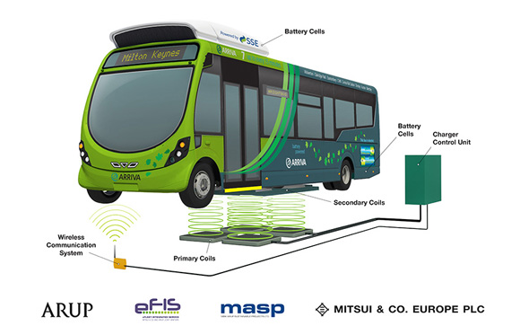 Wirelessly Charging City Bus in Milton Keynes