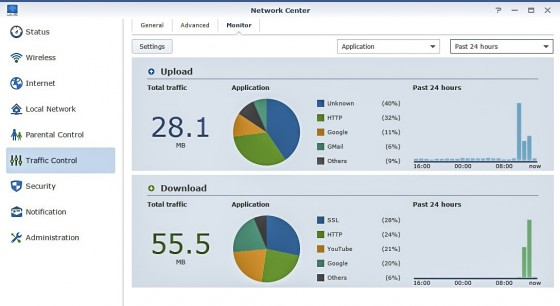 Synology Router Bandwidth Monitor