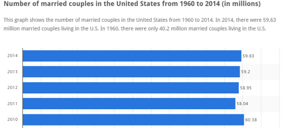 Married_couples_in_the_US